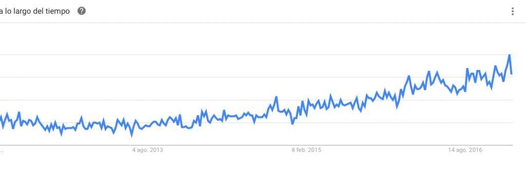 Siteground Trend